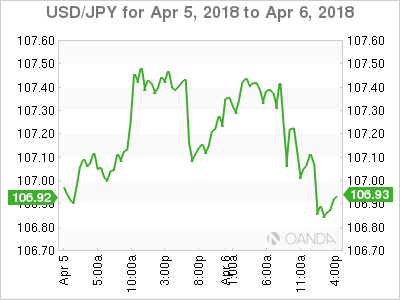 USD JPY 2018 04 05 2d m - Canadian Jobs Boost CAD, NFP miss hurts Dollar