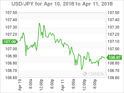 USD JPY 2018 04 10 2d m - U.S Consumer Prices Post First Drop in 10 Months