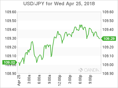 USD JPY 2018 04 25 1d m - Strong Yields Boost Dollar Awaiting ECB
