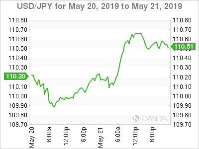 USD/JPY – Japanese yen slips as U.S. de-escalates trade tension flames