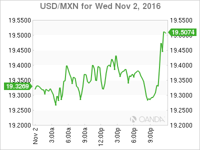 Usd Mxn Mexican Peso Under Pressure As Trump Rises In Polls