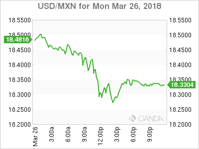 USD MXN 2018 03 26 1d m - US Trade Advisor Says There is Hope of NAFTA Renegotiation