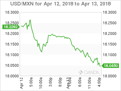 USD MXN 2018 04 12 2d m - Investors to Remain Sensitive to Market Tensions