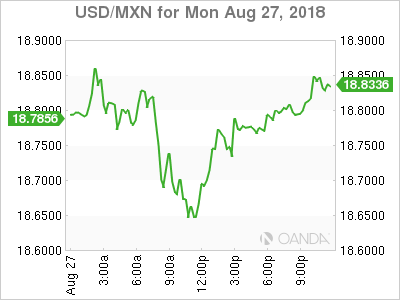 Usdcad Canadian Dollar Higher After Us Mexico Agreement