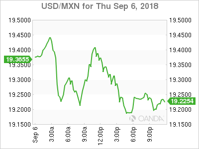Usd Cad Canadian Dollar Lower As Trade Comments Spark Volatility On Nafta Pairs