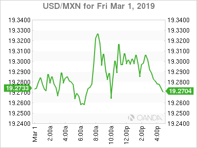 Usd Mxn Mexican Peso Under Pressure As