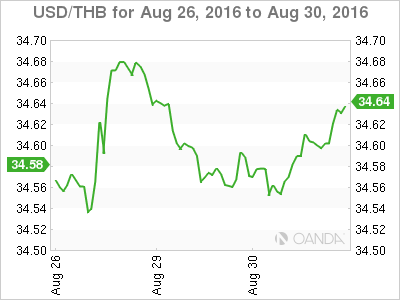 US Fed nears rate hikes