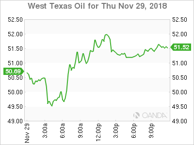 West Texas Intermediate graph