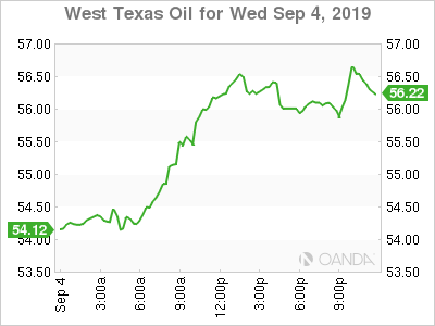 West Texas Intermediate graph