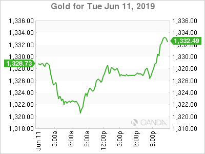 USD/CAD Canadian Dollar Lower as Dollar Shakes Off Fed Rate