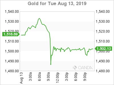 Markets React to US Tariff Delay on Consumer Goods from