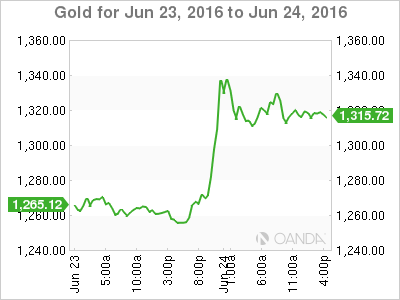 Gold surges as Brexit almost a reality