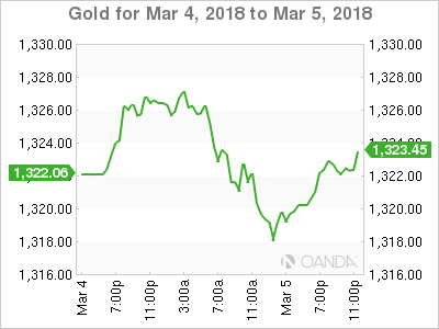 XAU USD 2018 03 04 2d m - Gold Volatile as Trade War Fears Battle With Strong USD