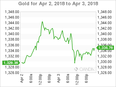 XAU USD 2018 04 02 2d m - Dollar at a Crossroads on Trade Worries
