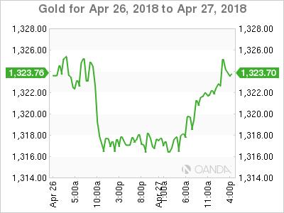 XAU USD 2018 04 26 2d m - Pound takes a Swan Dive after Q1 GDP Data