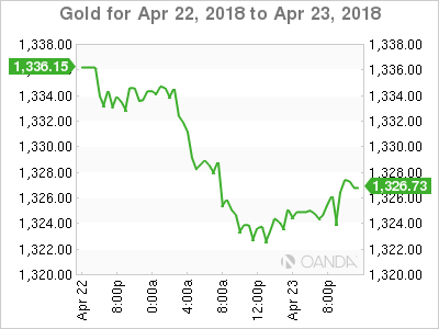 XAU USD 2018 4 22 2d m - Gold Slumps as Treasury Bills Hit 3 Percent