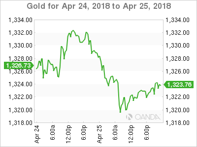 XAU USD 2018 4 24 2d m - Gold Slips to 5-Week Low as Bond Yields Boost Dollar