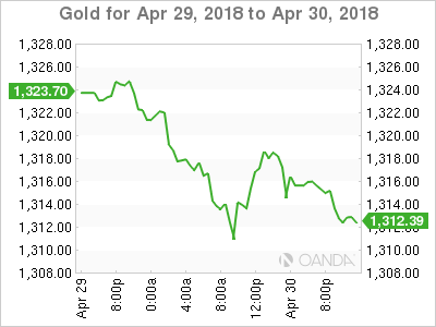 XAU USD 2018 4 29 2d m - Gold Prices Start Week With Losses – Are We Headed to $1300?