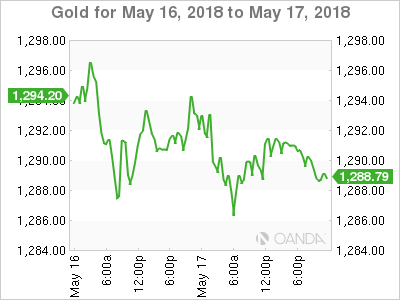 XAU USD 2018 5 16 2d m - Gold Continues to Drift at $1290