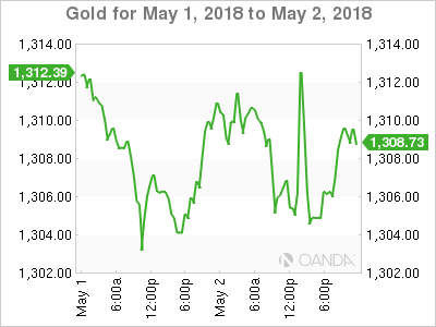 XAU USD 2018 5 1 2d m - Gold Edges Higher, Investors Looking For Rate Hints From Fed