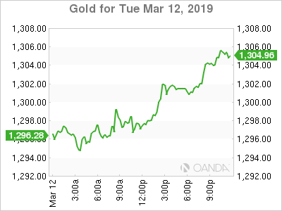 Gold inches down as updated Brexit deal improves risk appetite