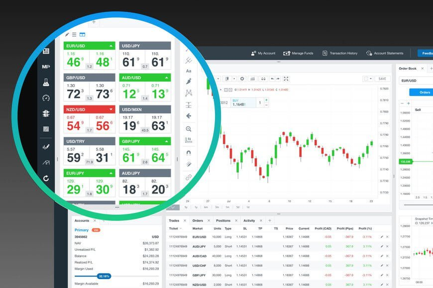 Web Forex Trading Platform Browser Trading Platform Oanda