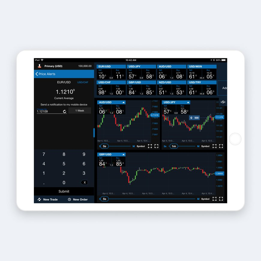 Alerts and Price Signal Notifications