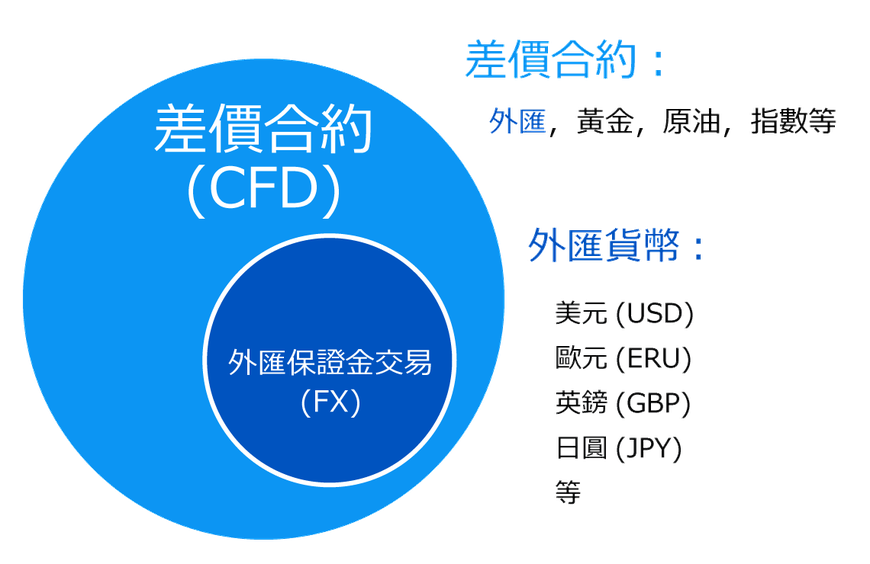 cfd-fx-definition