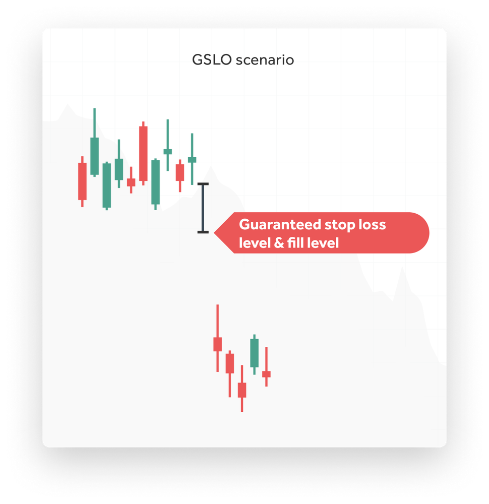 SG | Guaranteed Stop Loss Order (GSLO)