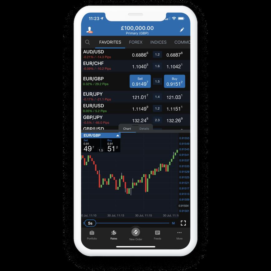 Forex Trading   Trade FX & CFD Online   OANDA