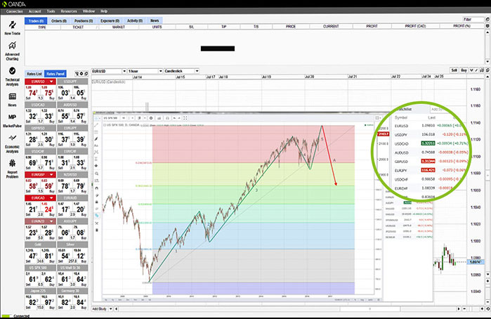 OANDA's award-winning forex and CFD online trading platform's advanced charting features