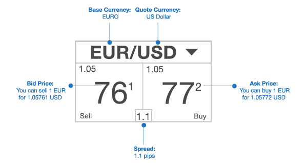 Exchange Rates Quote Panel