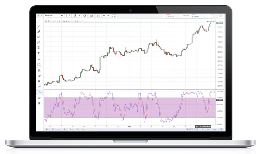 Technical Tools for Traders | Stochastic Oscillators