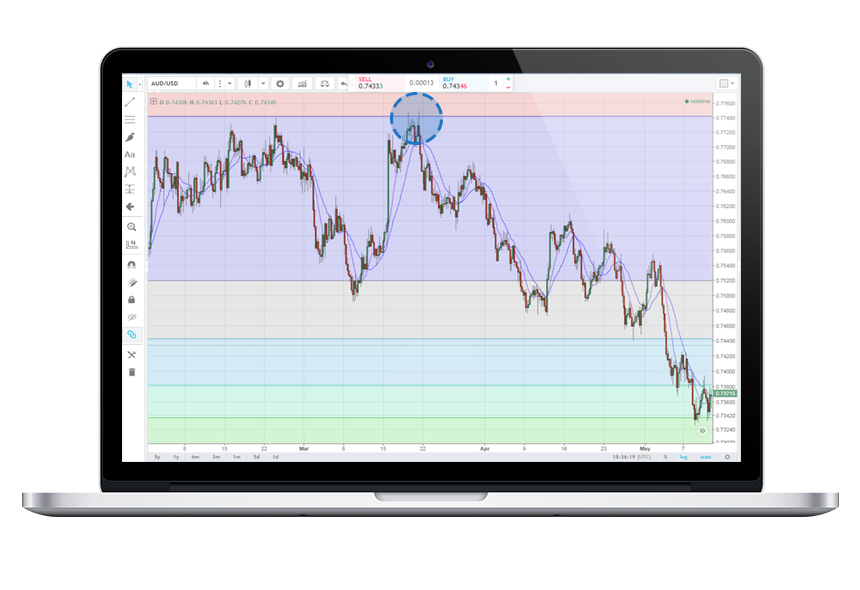 Locate price areas where price could exhaust once its completed a natural price movement